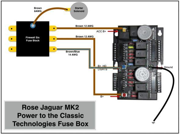 Rose Jaguar MK2 Power to the Classic Technologies Fuse Box
